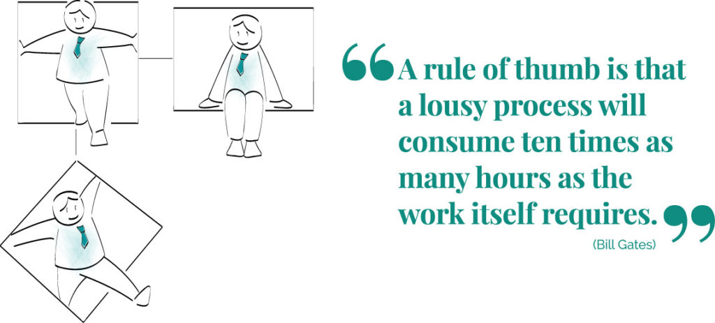 A rule of thumb is that a lousy process will consume ten times as many hours as the work itself requires.
